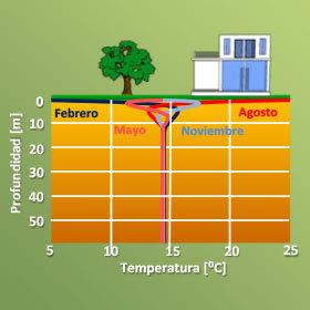 Bombas de calor geotérmicas en Asturias. Ventajas