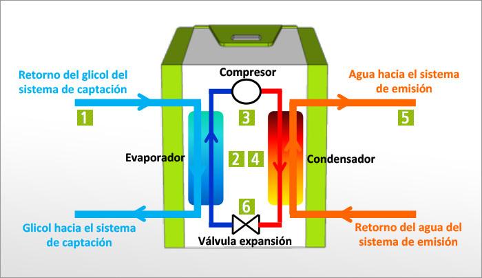 Climatizaci n en asturias bombas de calor geot rmicas - Bomba de calor geotermica precio ...